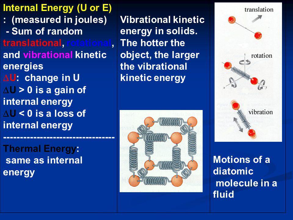 Internal Energy (U or E) : (measured in joules) - Sum of random translational, rotational, and vibrational kinetic energies