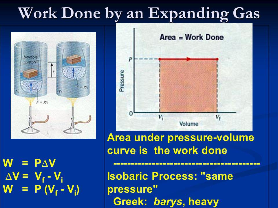 Work Done by an Expanding Gas