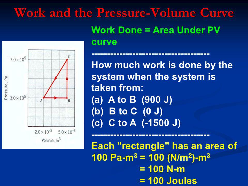 Work and the Pressure-Volume Curve