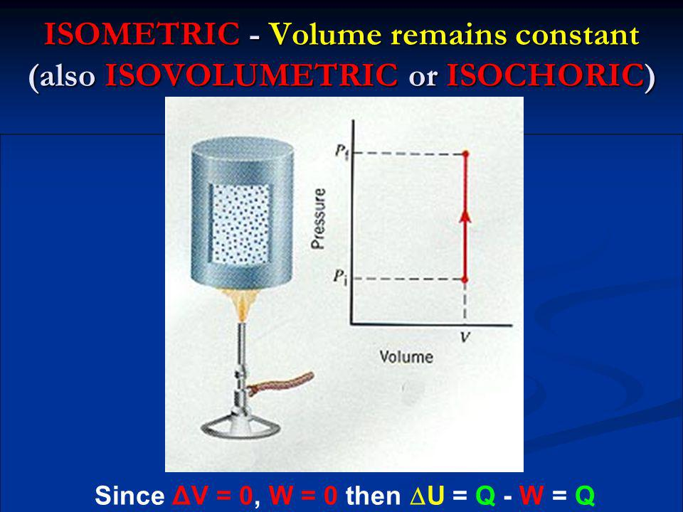 ISOMETRIC - Volume remains constant (also ISOVOLUMETRIC or ISOCHORIC)