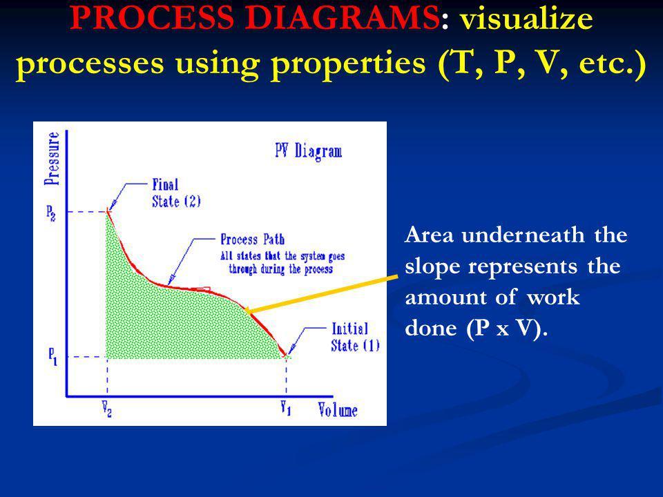 PROCESS DIAGRAMS: visualize processes using properties (T, P, V, etc.)