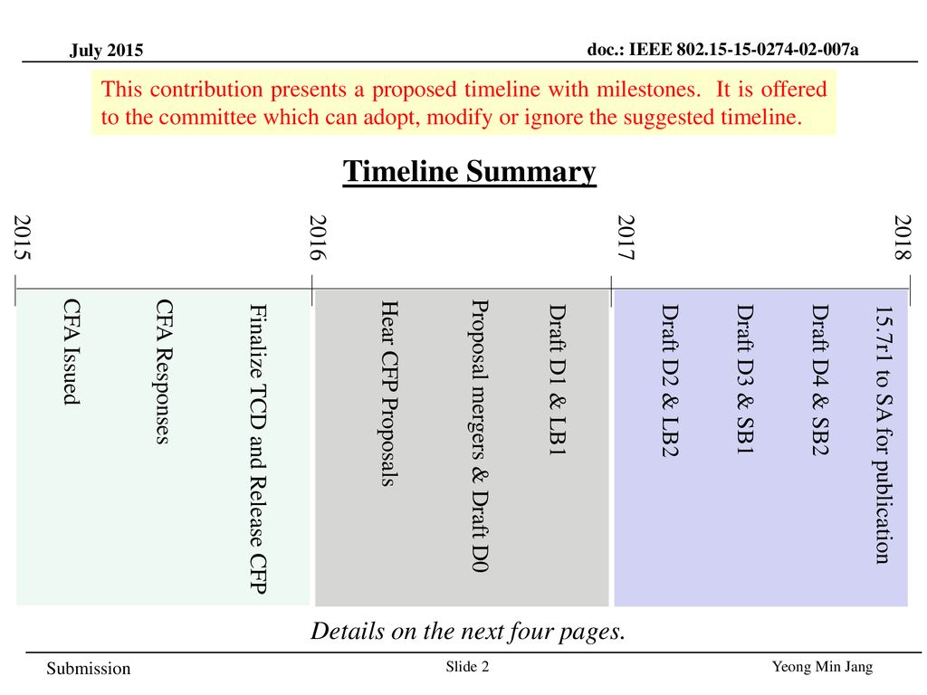 Timeline Summary Details on the next four pages.