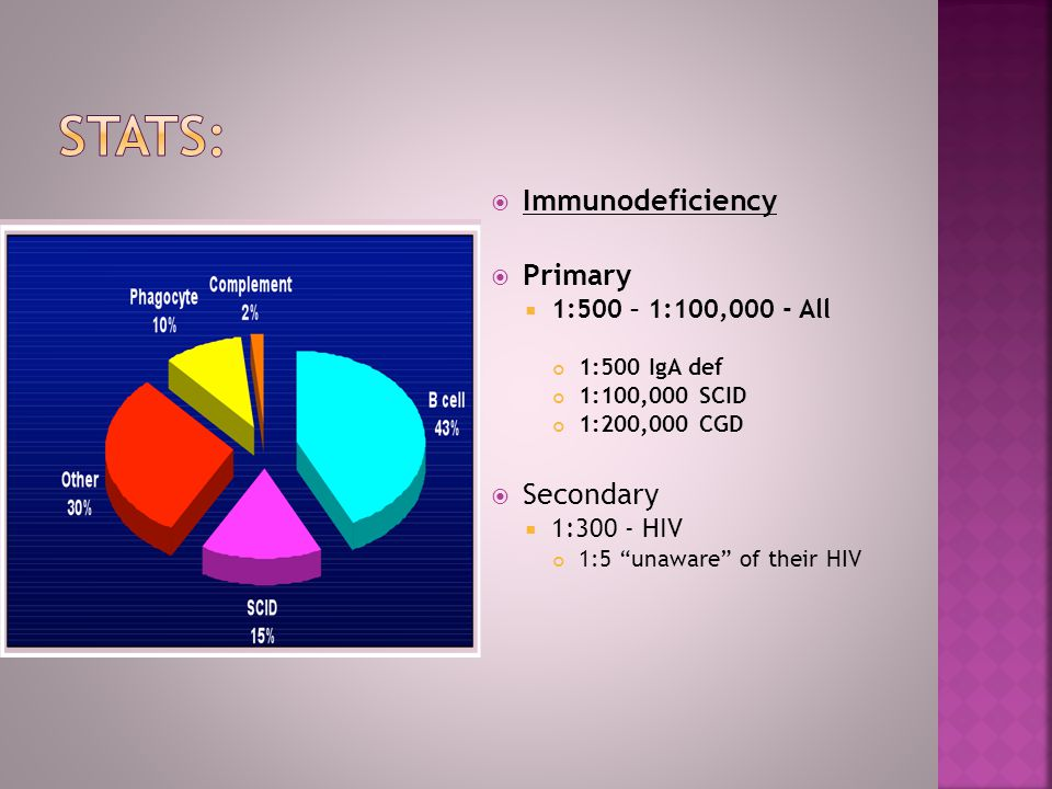 Stats: Immunodeficiency Primary Secondary 1:500 – 1:100,000 - All