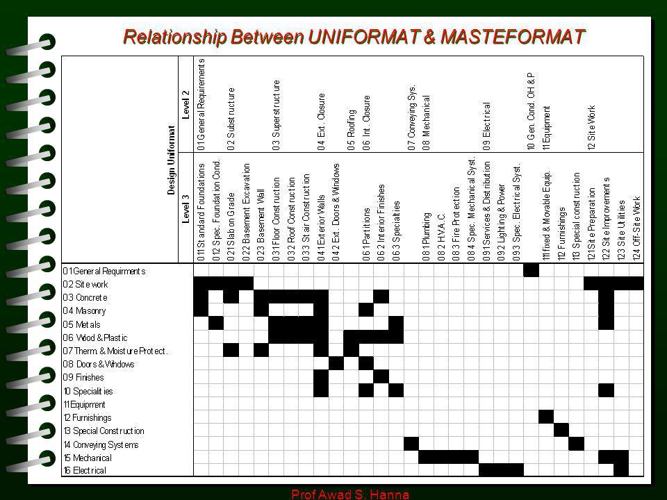 Relationship Between UNIFORMAT & MASTEFORMAT