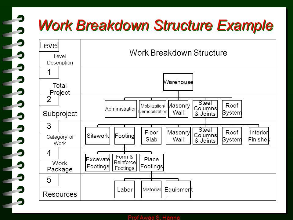 Work Breakdown Structure Sample. Sample Work Breakdown Structure Wbs ...