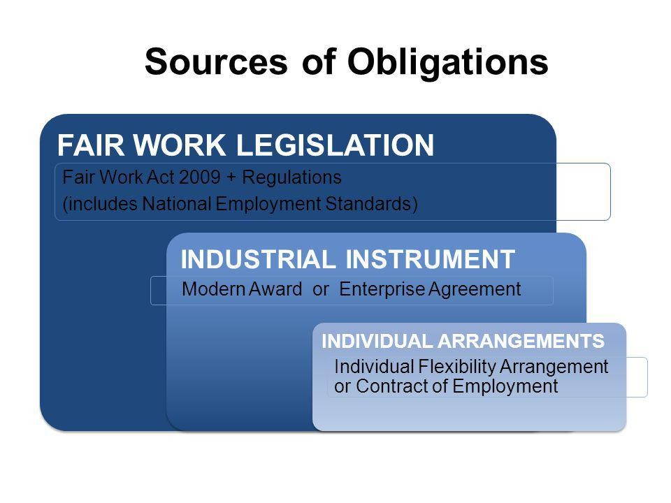 Sources of Obligations