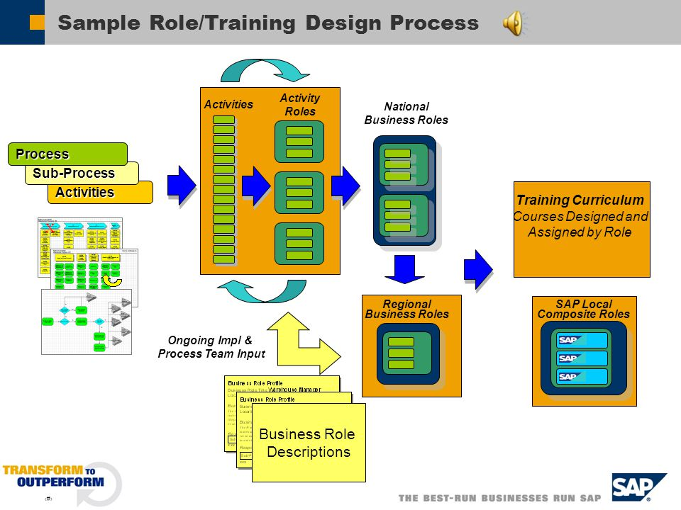 Sample Role/Training Design Process