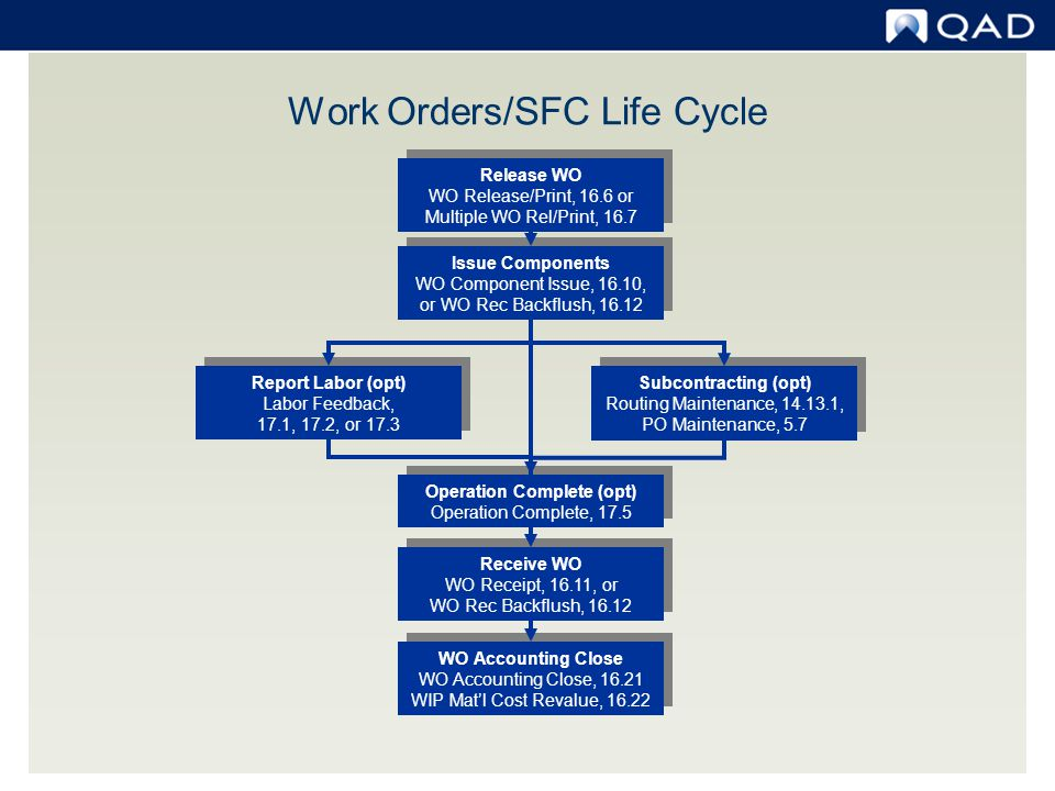 Work Orders/SFC Life Cycle