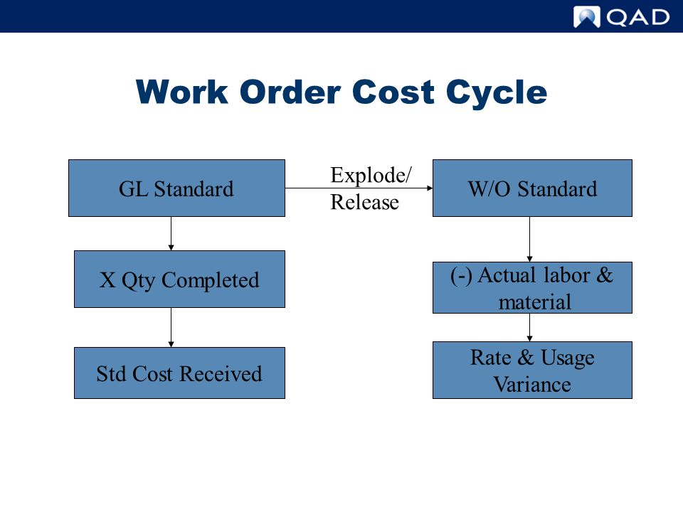 Work Order Cost Cycle GL Standard Explode/ Release W/O Standard