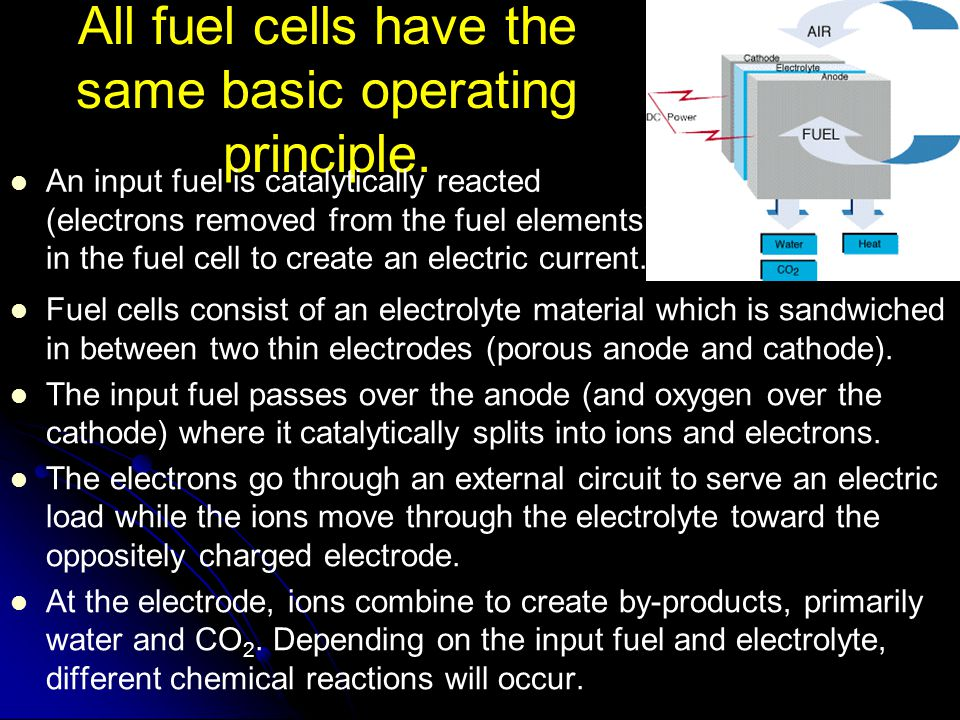 All fuel cells have the same basic operating principle.