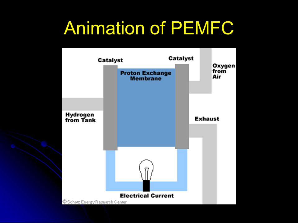 Animation of PEMFC