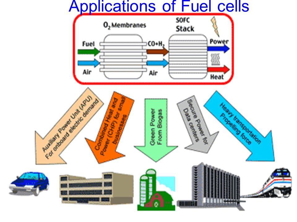Applications of Fuel cells