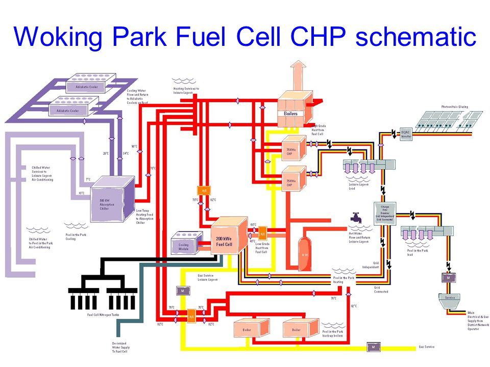 Woking Park Fuel Cell CHP schematic