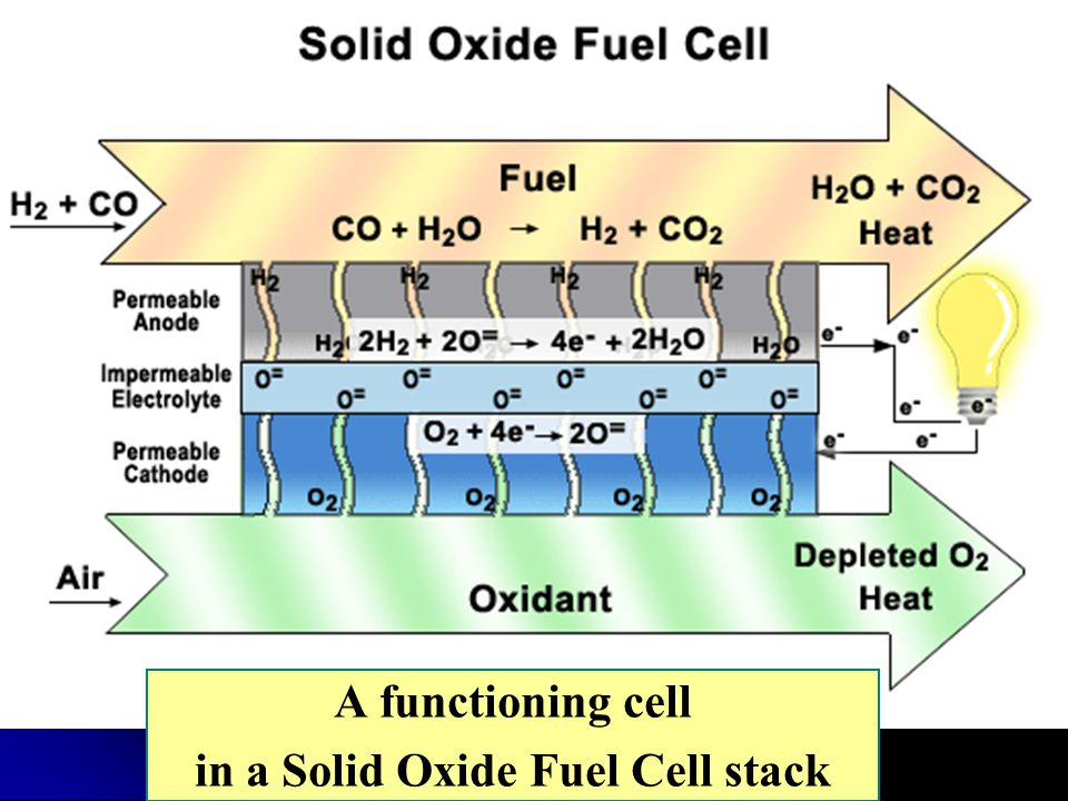 A functioning cell in a Solid Oxide Fuel Cell stack