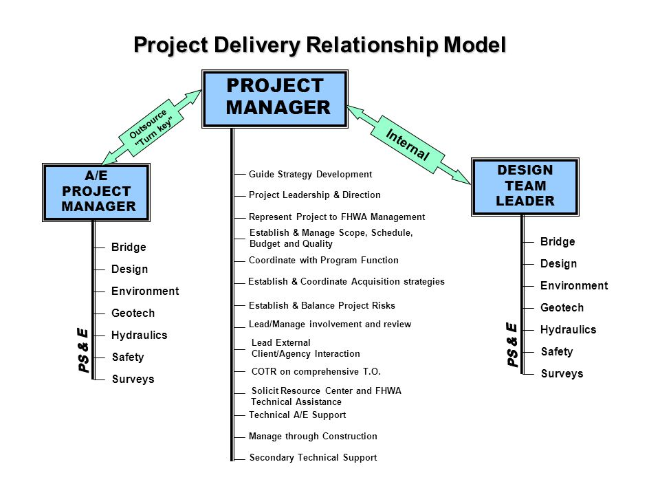 Project Delivery Relationship Model