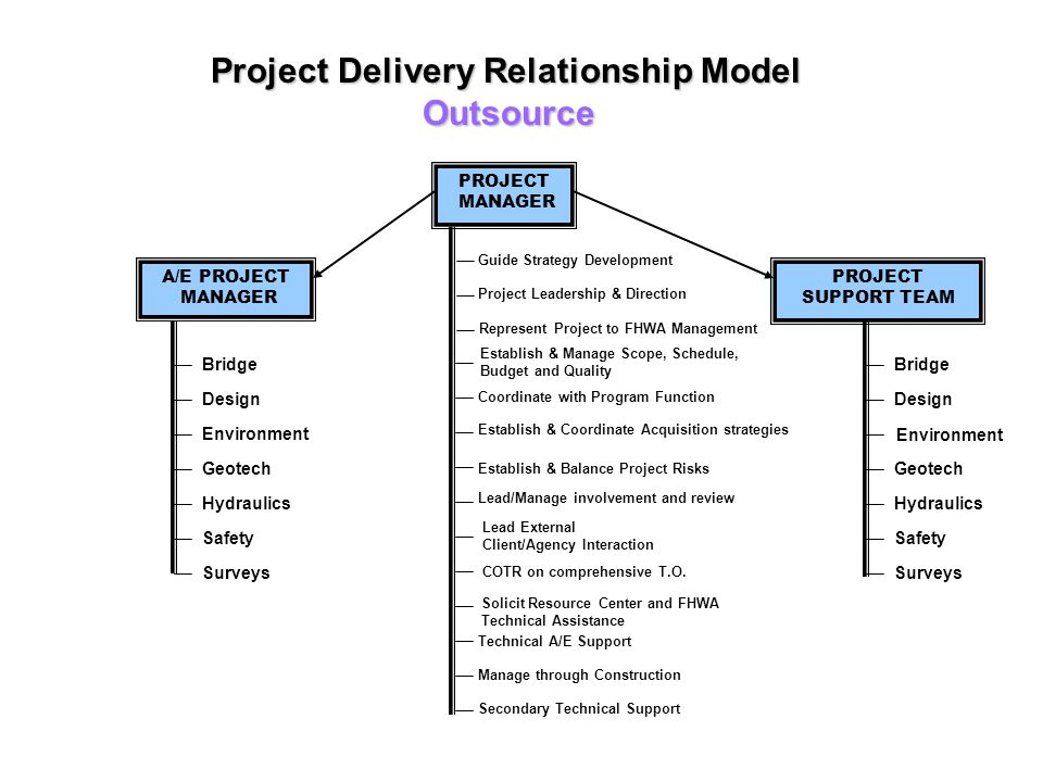 Project Delivery Relationship Model Outsource