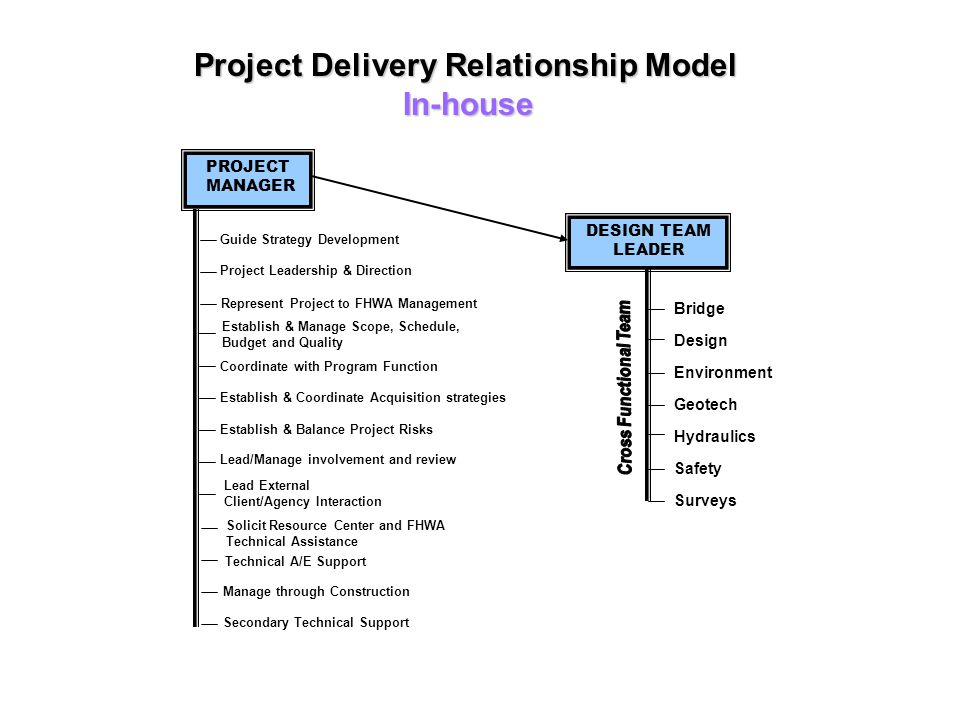 Project Delivery Relationship Model In-house