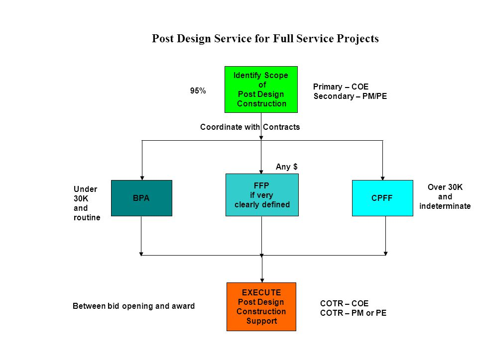 Post Design Service for Full Service Projects