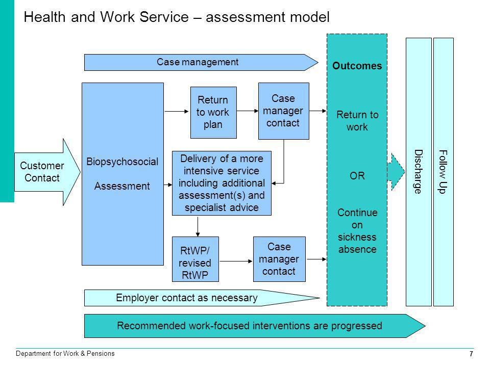 Health and Work Service – assessment model