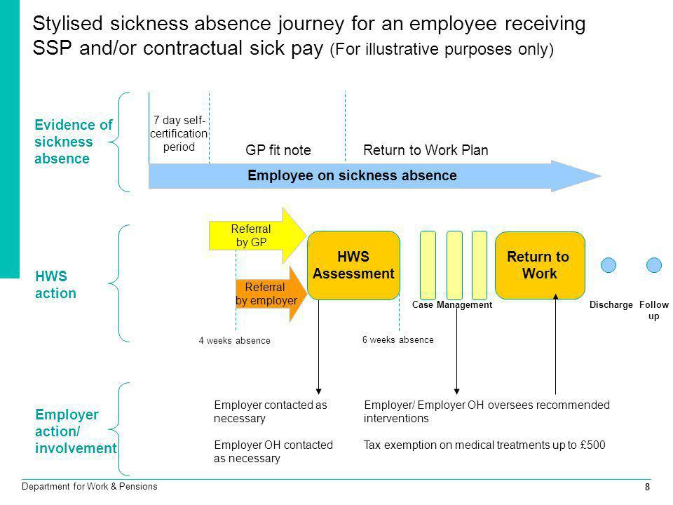 Employee on sickness absence