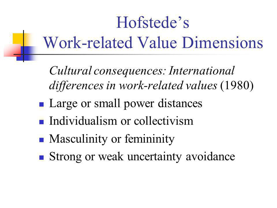 Hofstede's Work-related Value Dimensions