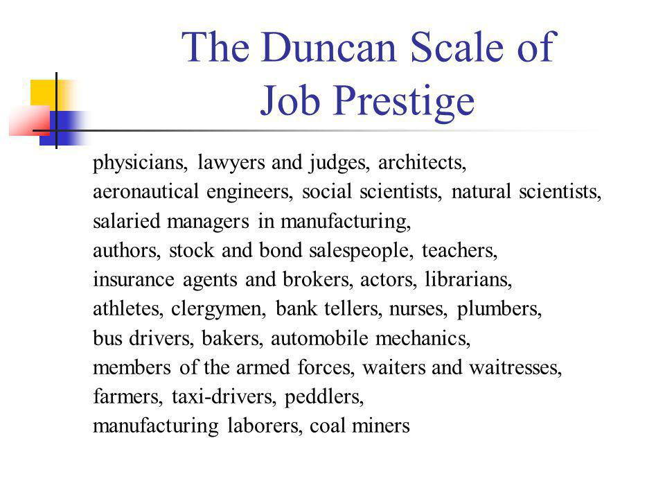 The Duncan Scale of Job Prestige