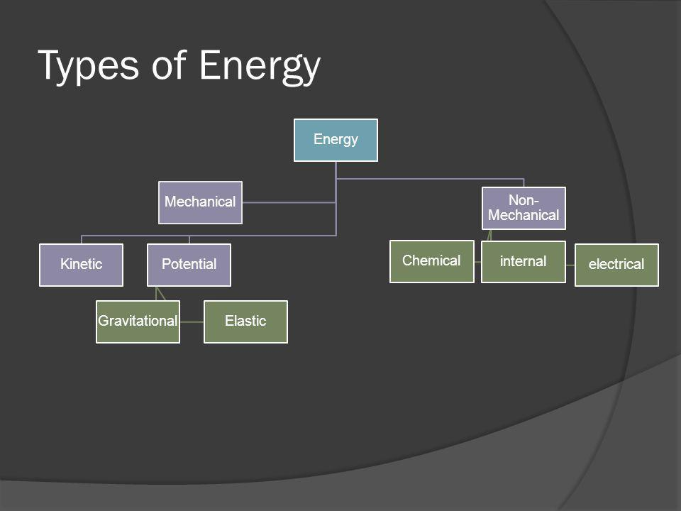 Types of Energy Energy Mechanical Kinetic Potential Gravitational