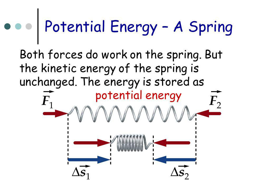 Potential Energy – A Spring