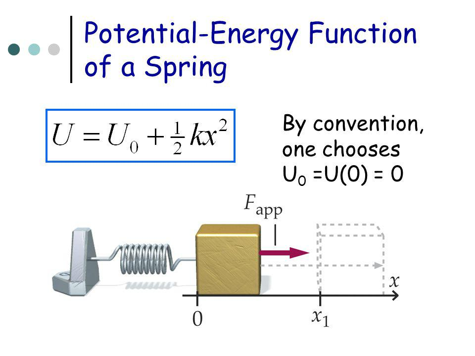 Potential-Energy Function of a Spring