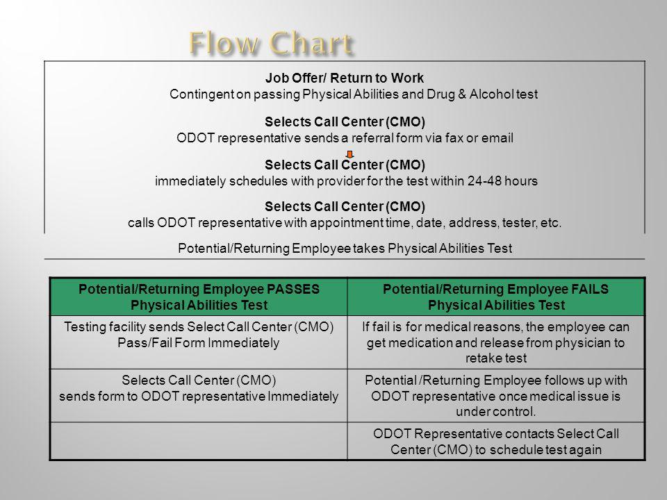 Flow Chart Job Offer/ Return to Work