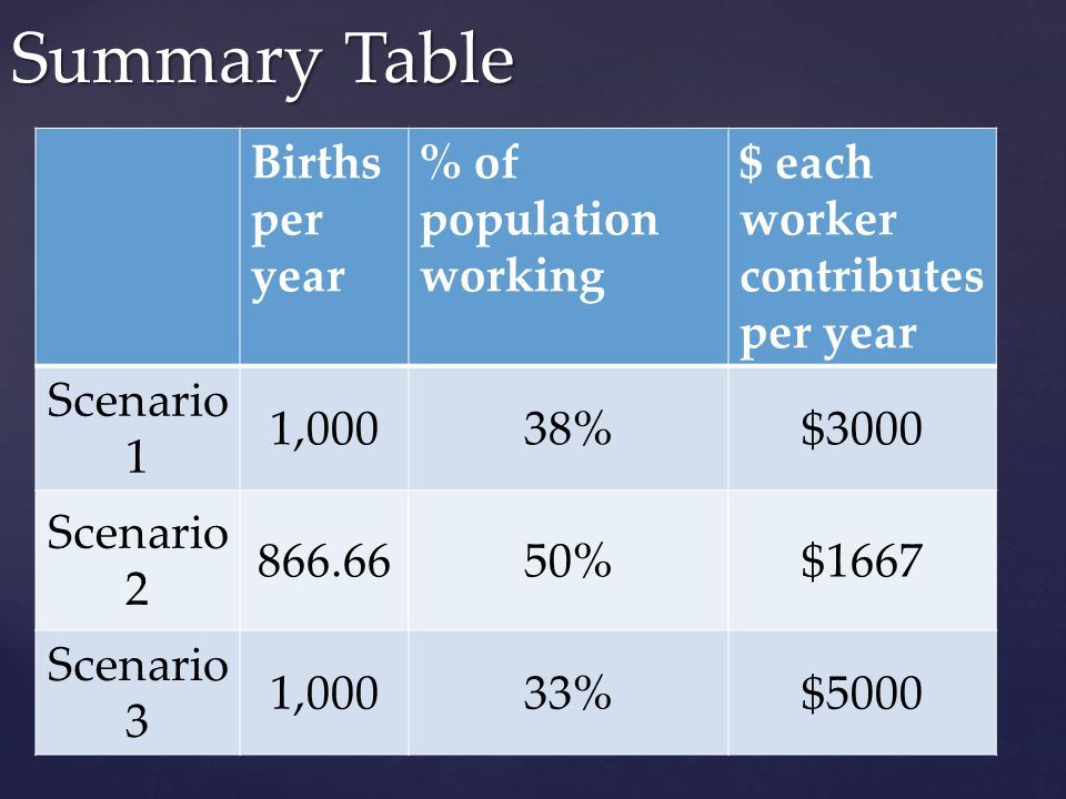 Summary Table Births per year % of population working