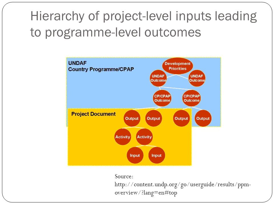 Hierarchy of project-level inputs leading to programme-level outcomes