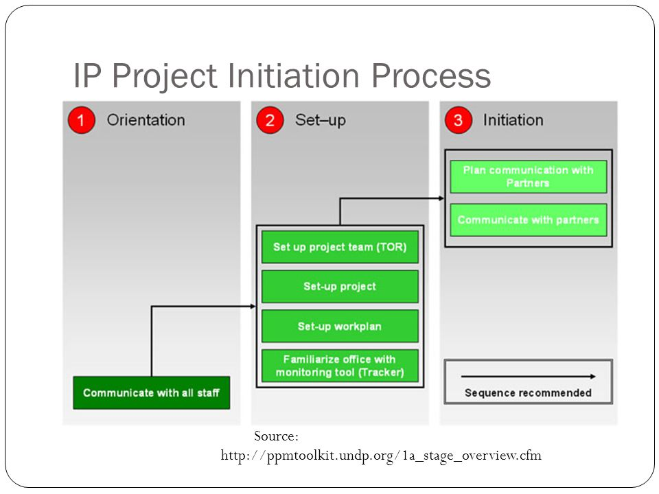IP Project Initiation Process