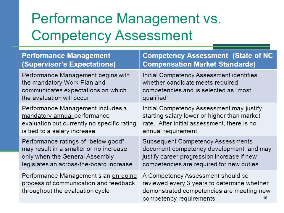 Performance Management vs. Competency Assessment