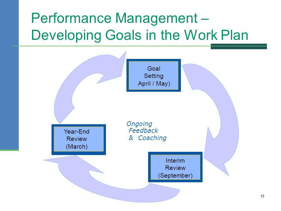 Performance Management – Developing Goals in the Work Plan