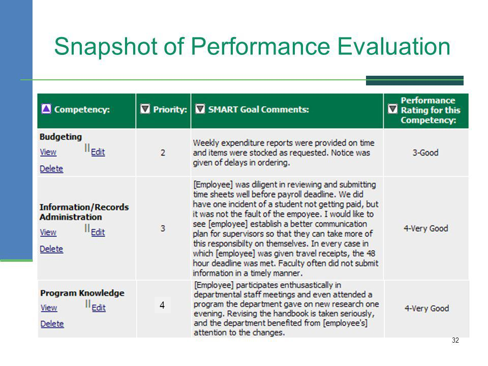 Snapshot of Performance Evaluation