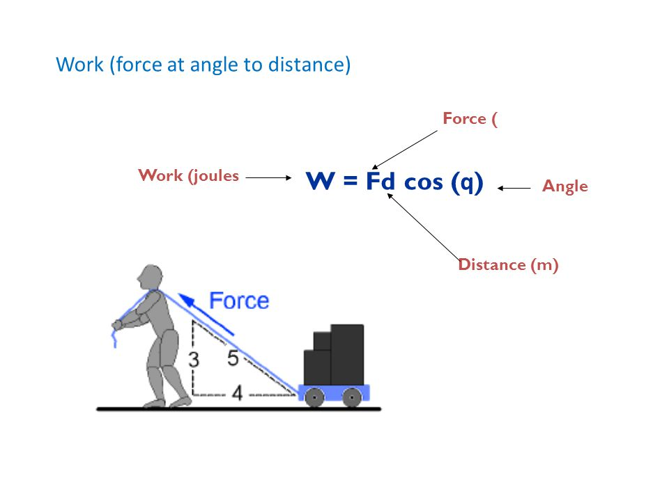W = Fd cos (q) Work (force at angle to distance) Force ( Work (joules