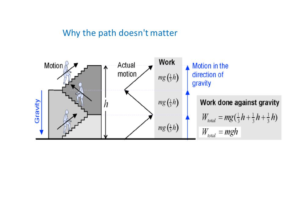 Why the path doesn t matter