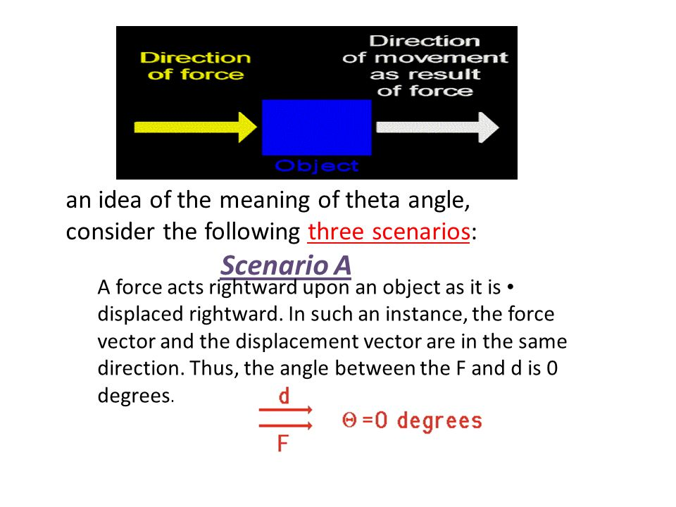 an idea of the meaning of theta angle, consider the following three scenarios: