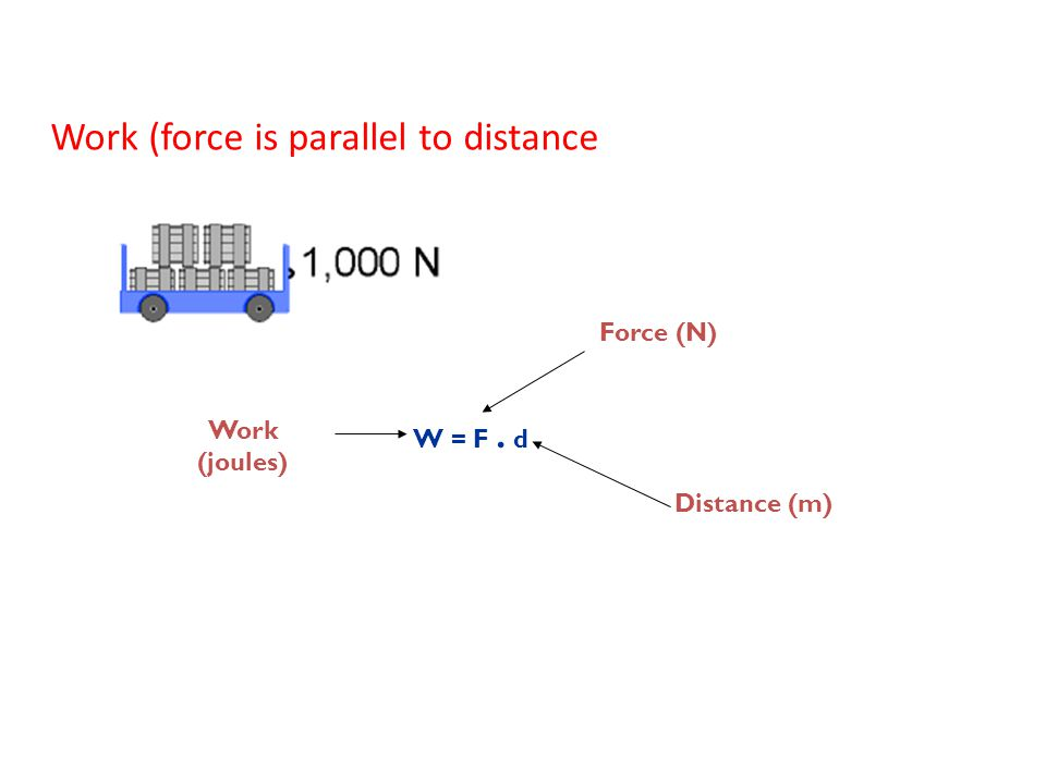 Work (force is parallel to distance