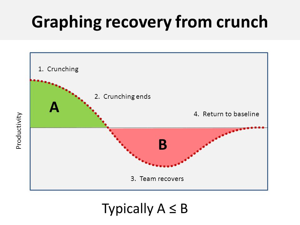 Graphing recovery from crunch