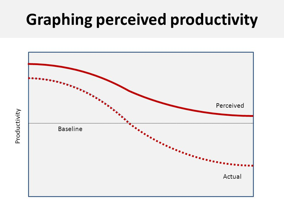 Graphing perceived productivity