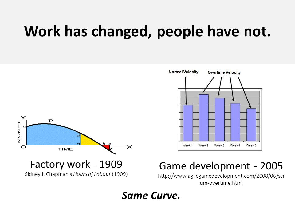 Work has changed, people have not.