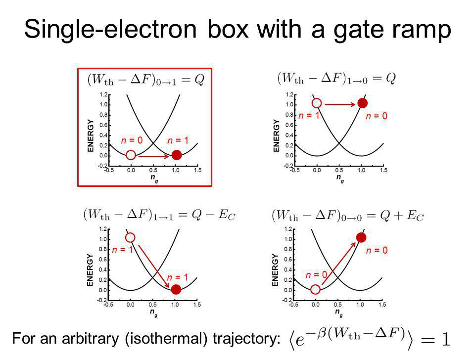 Single-electron box with a gate ramp