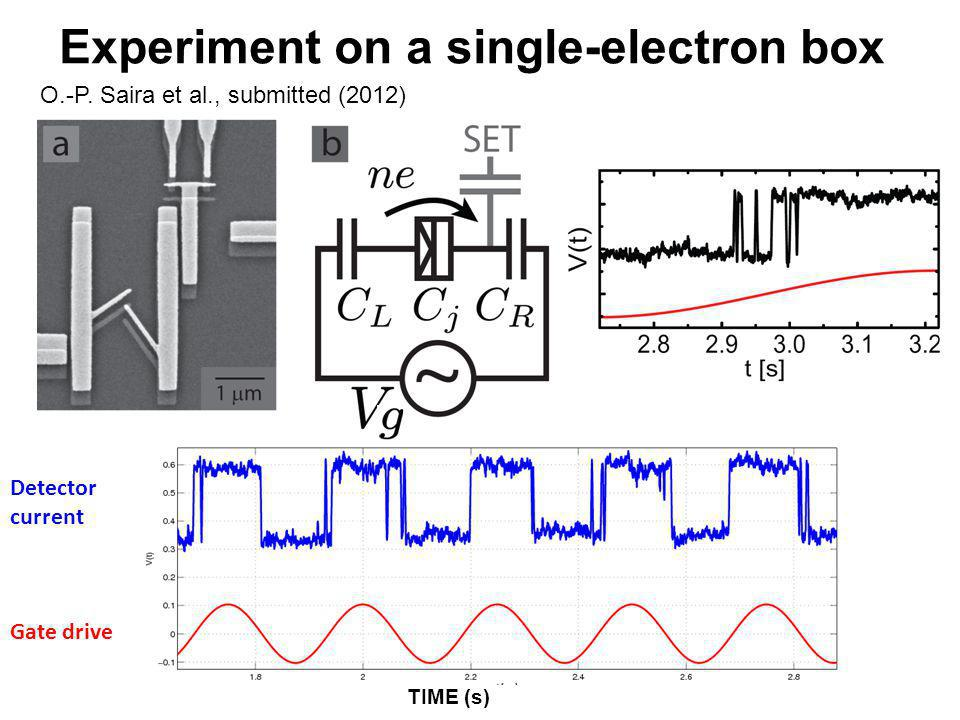 Experiment on a single-electron box