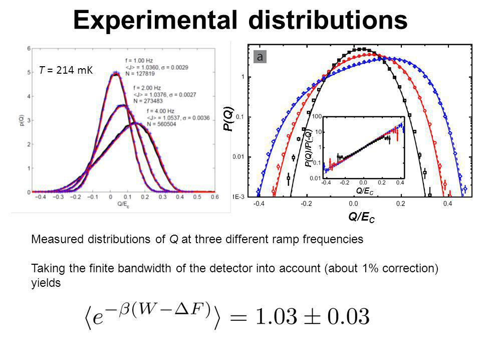 Experimental distributions