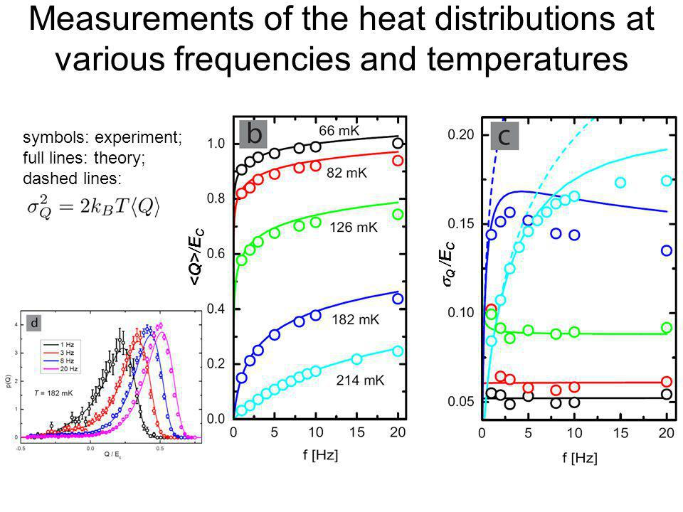 Measurements of the heat distributions at various frequencies and temperatures