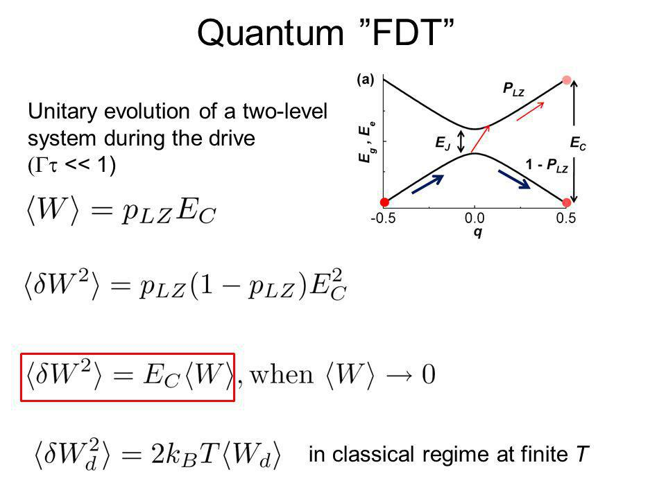 Quantum FDT Unitary evolution of a two-level system during the drive