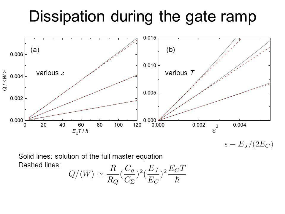 Dissipation during the gate ramp