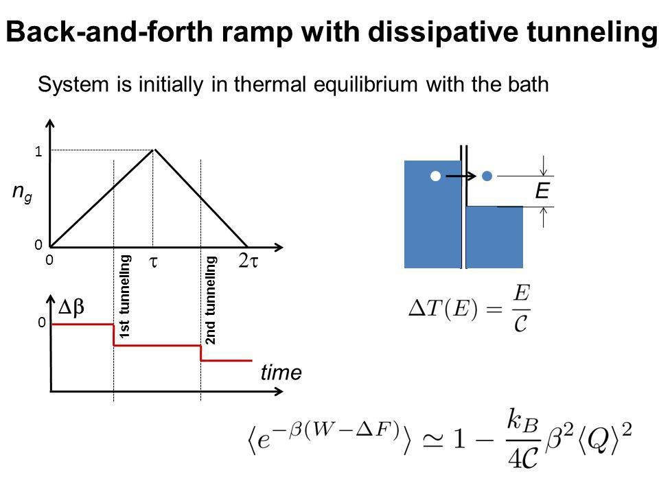Back-and-forth ramp with dissipative tunneling